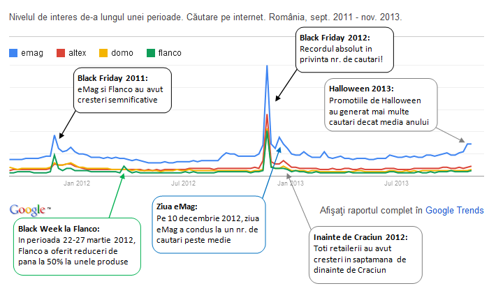Traficul online de Black Friday - Google Trends