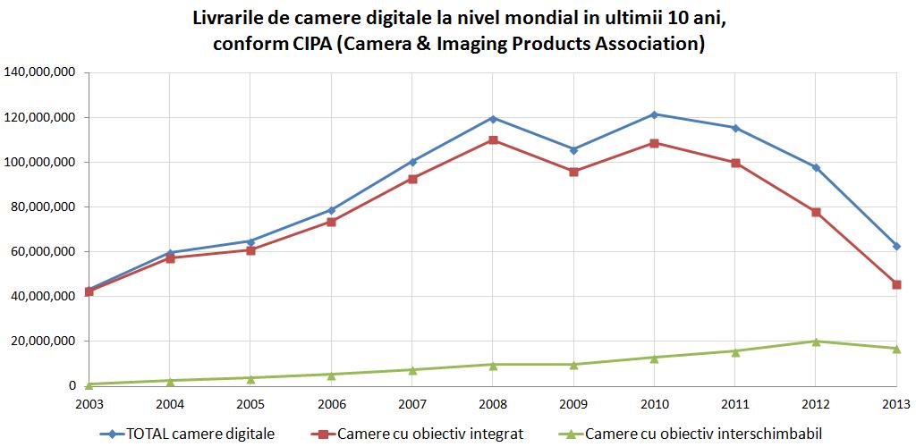 Livrari globale camere digitale CIPA 2003-2013