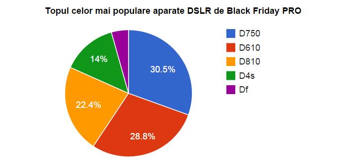 Top sondaj DSLR Nikon Black Friday PRO