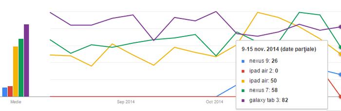 Cele mai populare tablete in 2014