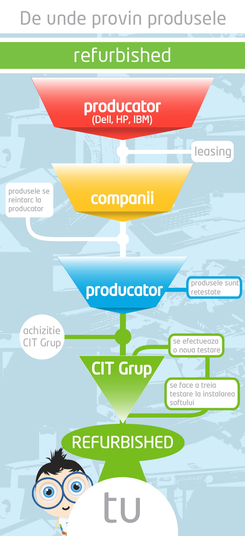 CIT Grup produse refurbished