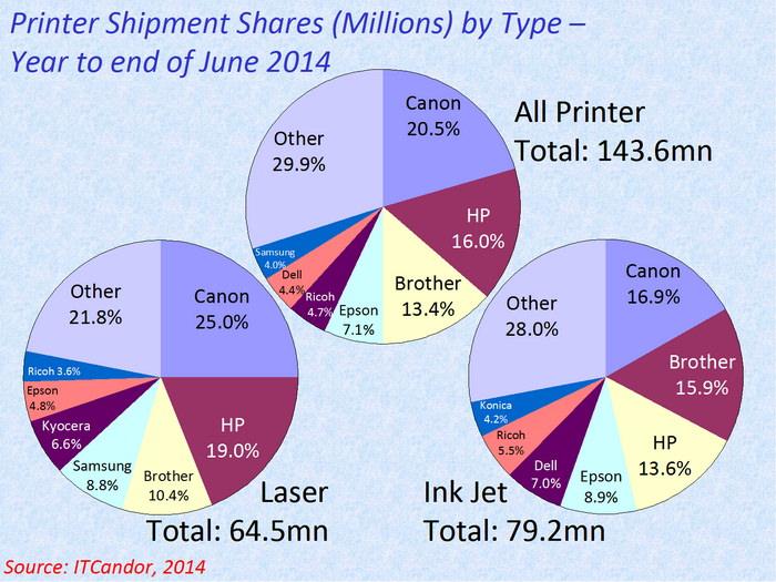 Cota de piata imprimante 2014