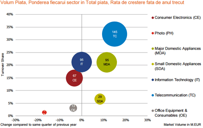 Ponderea fiecarui sector T2 2015