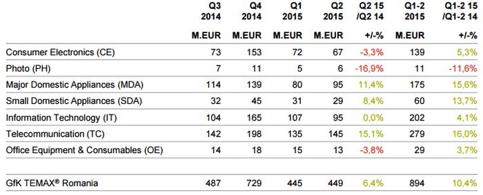 Raport GfK TEMAX T2 2015