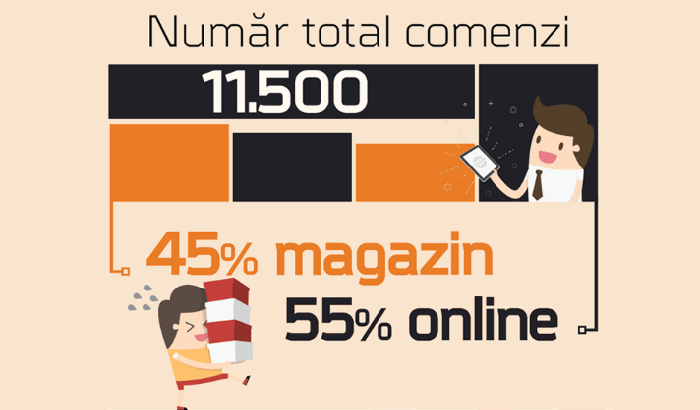 Comenzi Black Friday 2015 F64
