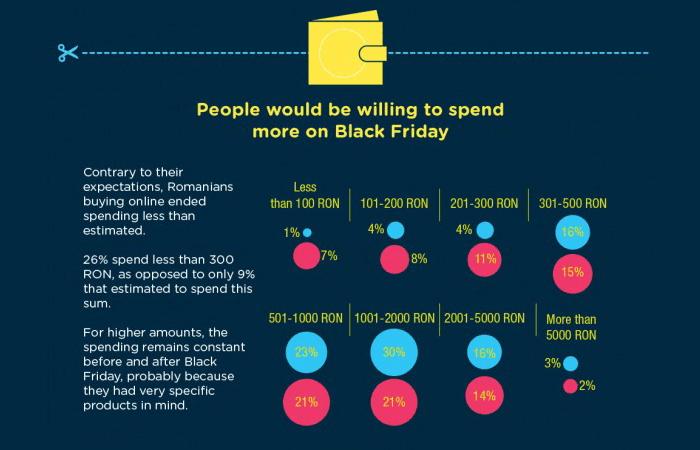 studiu black friday 2015 buget