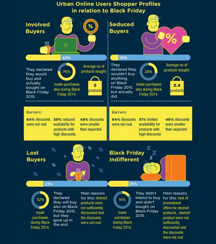 studiu black friday 2015 tipuri consumatori