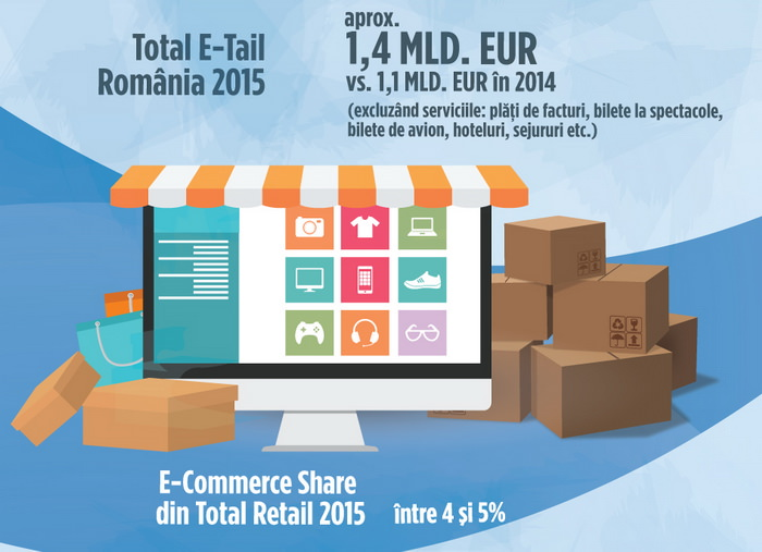 bilant e-commerce romania 2015
