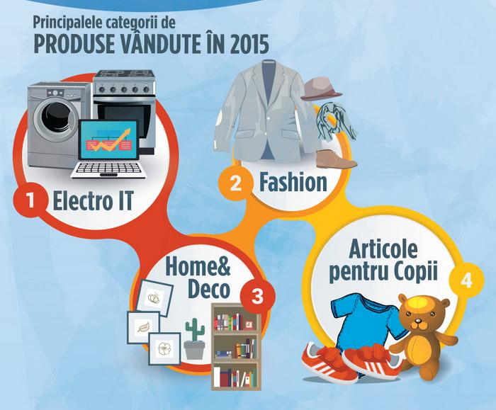 categorii produse populare romania 2015