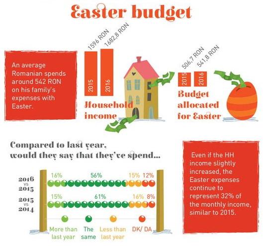 buget paste romania 2016