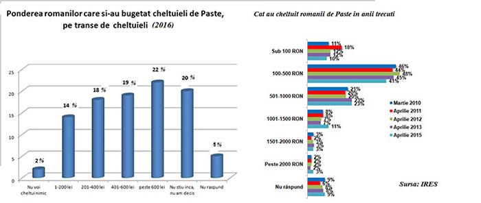 Buget cumparaturi Paste 2016