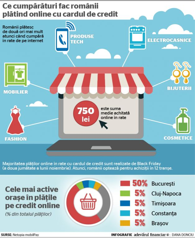 plata online cu cardul in rate infografic