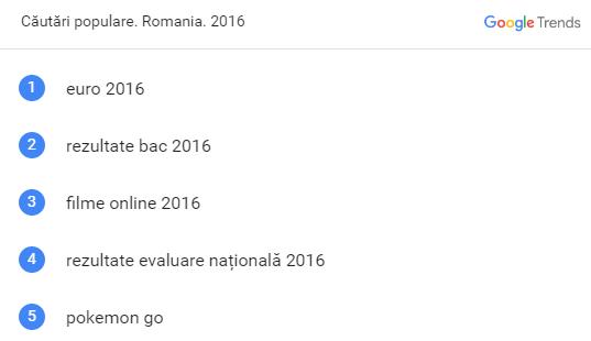 cele mai populare cautari google romania 2016