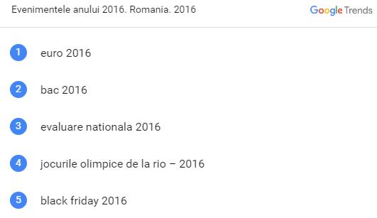 cele mai populare evenimente google romania 2016