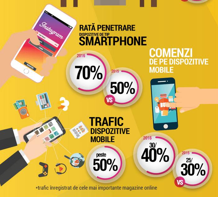 comenzi online smartphone romania 2016