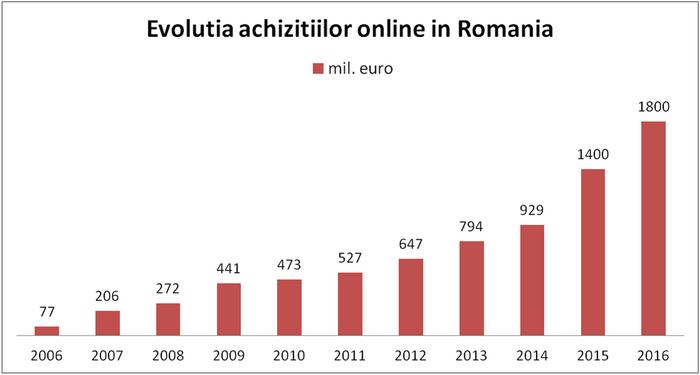 evolutia achizitiilor online in romania