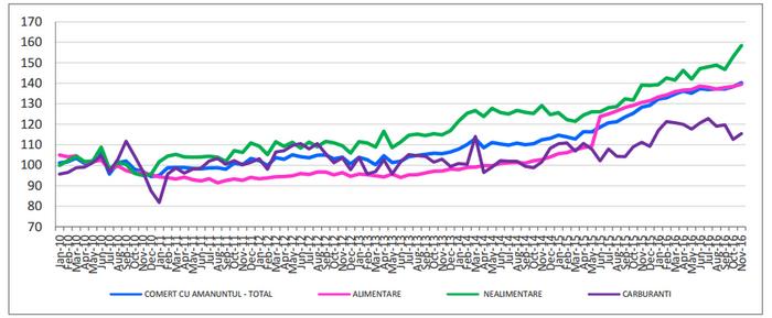 evolutia comertului cu amanuntul ianuarie 2010 noiembrie 2016