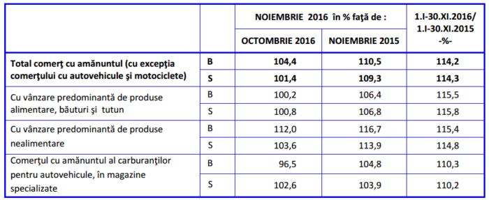 indicii volumului cifrei de afaceri a comertului cu amanuntul noiembrie 2016