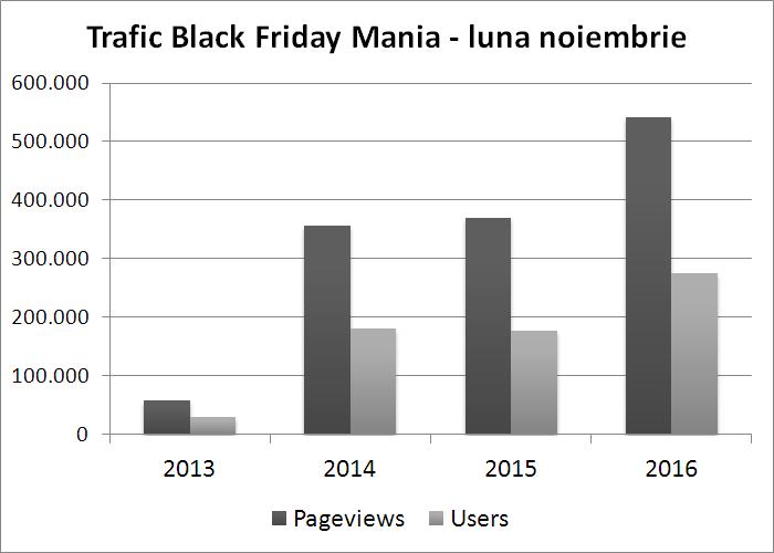 trafic Black Friday Mania noiembrie Google Analytics