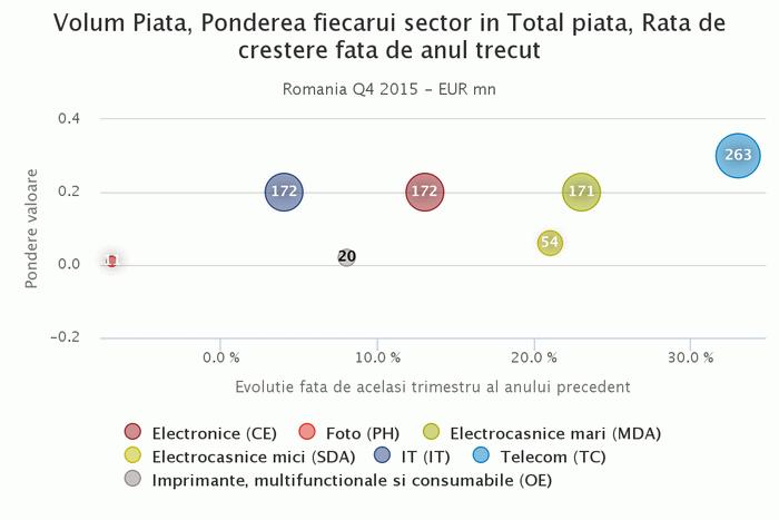 Statistici vanzari Romania Q4 2015