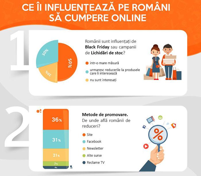 Studiu Cel.ro cumparaturi online