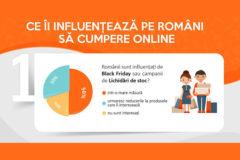 Influenta cumparaturi online la romani studiu Cel.ro