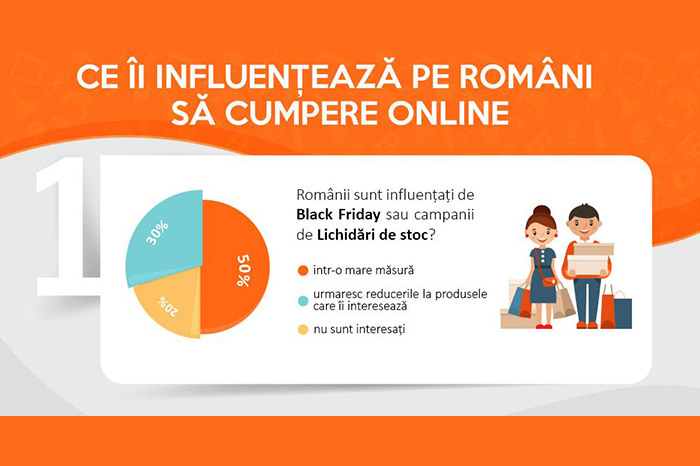 Cumparaturi online romani influenta studiu Cel.ro