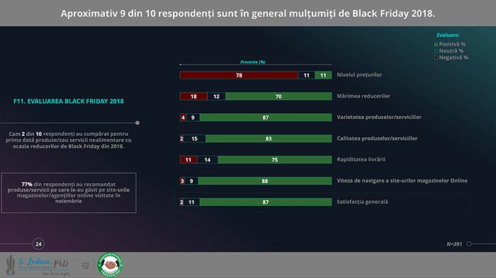 Statistici de Black Friday 2018